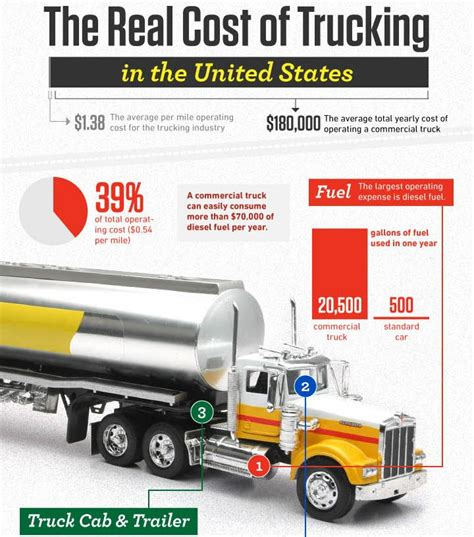 infographic  real costs  trucking top speed