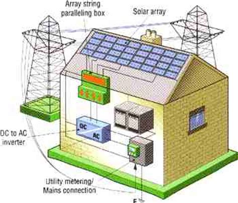 solar cell product manufacturers panels   links