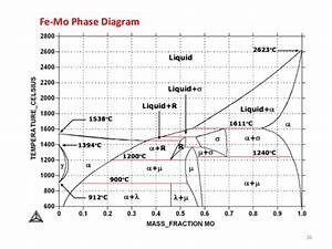 Phase Transformation  Lecture Review Of Phase Diagrams