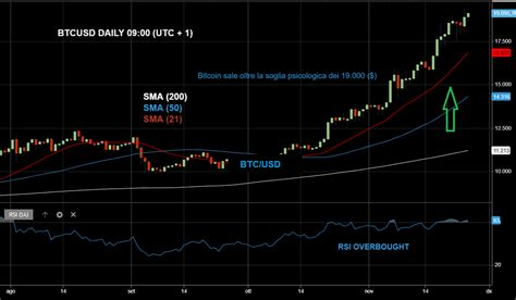 The price of bitcoin in usd is reported by coindesk. Analisi tecnica Bitcoin 25.11.2020 | Bitcoin ($) - EUR/USD