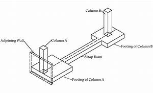 What Is The Difference Between Footing And Foundation