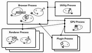 Inside Look At Modern Web Browser  Part 1