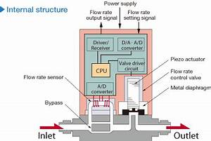 Product Characteristic Of Digital Mass Flow Controller