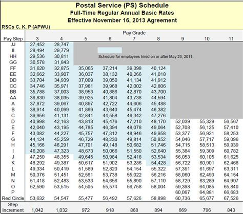 Usps Rural Carrier Salary Chart - National postal mail