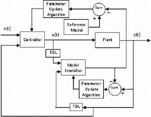 Block Diagram Of Nonlinear Model Reference Adaptive