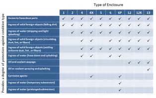 similiar chart nema l keywords 50 plug wiring diagram also nema 14 30 plug adapter as well 100 sub