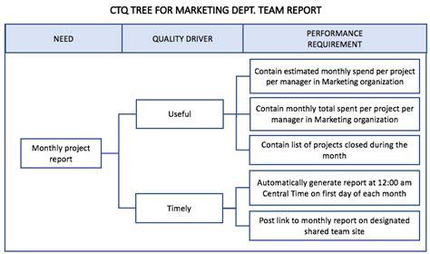 critical  quality ctq tree  satisfy