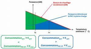 Calcul Puissance Clim : consommation chauffage clim reversible lille creteil ~ Premium-room.com Idées de Décoration