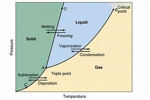 Phase Diagram Of Water In Details