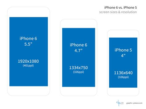 how does the iphone 6 affect responsive website design