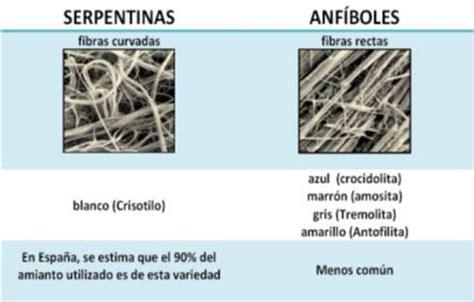 tabla grafica de la composicion del amianto  justifica