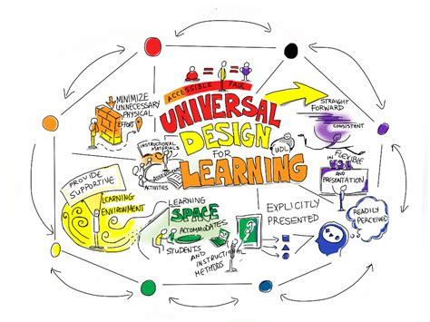 universal design for learning school libraries and universal design for learning