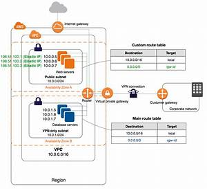 Vpc With Public And Private Subnets And Aws Site-to-site Vpn Access