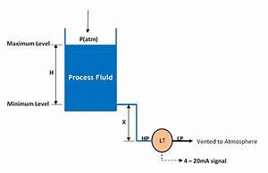 Zero Suppression Calibration In Level Measurement
