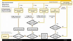 sap data conversion strategy document With sap data migration strategy document