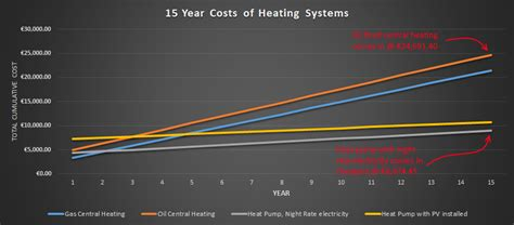 different ways to heat a house what s the cheapest way to heat and cool a house the green mohawk