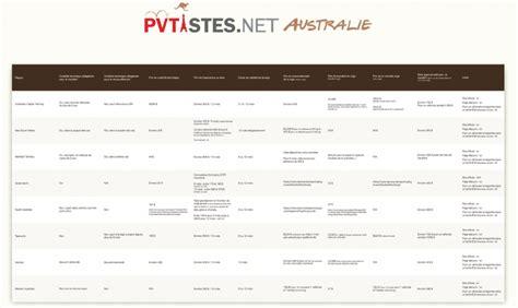 La Registration (rego) En Australie