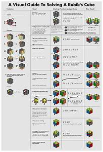 A Visual Guide To Solving A Rubik U0026 39 S Cube   Cubers