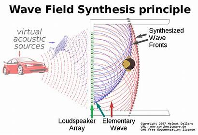 Principle Svg Wfs Wave Field Synthesis Wikipedia