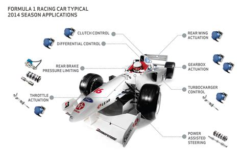 Subminiature Hydraulics Help F1 Racers Go Green