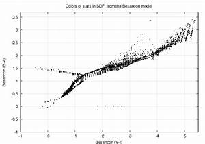 The Besancon Model For The Sdf Predicts That We Shouldsee Something Like This