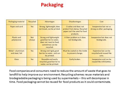 Modified Atmosphere Packaging Disadvantages by Packaging And Labelling Ppt
