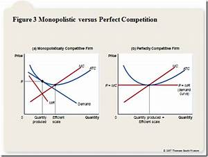 monopoly versus perfect competition