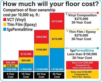 flooring cost comparison 50 floor cost gurus floor