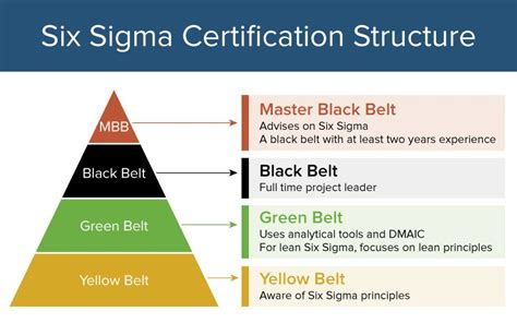 All About Six Sigma Certifications |smartsheet Belt Drive City Bicycle Murray Riding Mower Deck Diagram V Size Chart Conversion Oakley Black Leather 2003 Honda Crv Timing Replacement Safety Speed Cut Wide Sander Vintage Bridal Beltsville Mva Md 20705