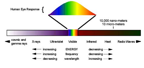Frequency Of Visible Light by Inner Outer Light Touchy Subjects