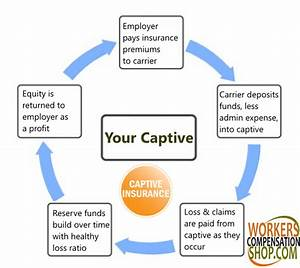 Captive Workers U0026 39  Compensation Insurance