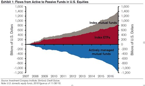 hidden power passive investing  active investment