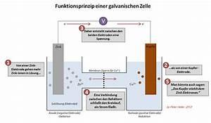 Elektrodenpotential Berechnen : technikfeindlichkeit am beispiel elektromobilit t ~ Themetempest.com Abrechnung