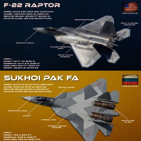 F-22 Raptor Vs Sukhoi Pak Fa