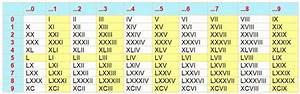 Chiffre Romain De 1 A 50 : chiffre romain de 1 a 100 ~ Melissatoandfro.com Idées de Décoration