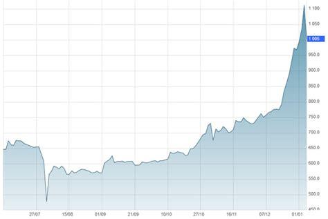 Bitcoin, ethereum, litecoin, dash, zcash и еще 9 других. Bitcoin : les raisons d'un cours très volatil - ZDNet