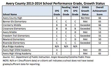 update report cards   wncs  public schools earn
