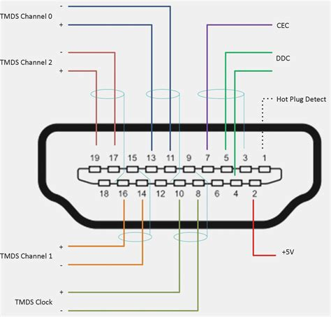 Hdmi To Vga Schematic by Wrg 3124 Rca To Dvi Schematic