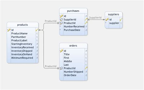 awesome inventory management application
