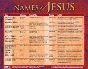 Jesus Names and Their Meanings