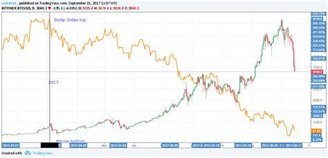 We used 59290.70 international currency exchange rate. Blame China? Bitcoin Price Seeks Bottom Below $3,000 - CoinDesk