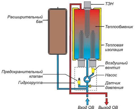 Кпд теплового насоса для отопления – реальные цифры кпд 1000%