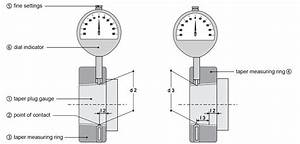 Series 280 Hsk Tool Holder Taper Gauge Instructions