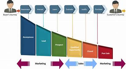 Sales Marketing B2b Funnel Integrated Stages Process