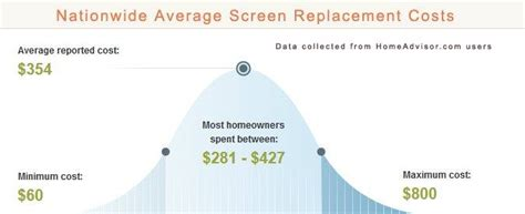 how much does it cost to screen in a porch 2018 average window screen installation costs how much