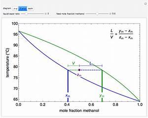 Phillips Curve Diagram