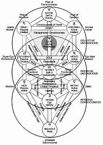 Kabbalah Study Group  The Basics