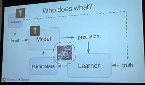 How Machine Learning Works  As Explained By Google