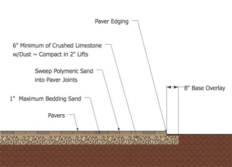 unilock installation guide how to install a paver patio step by step