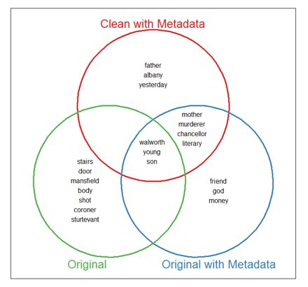 Venn Diagram Of State Of Matter by Dhq Digital Humanities Quarterly Mining For The Meanings